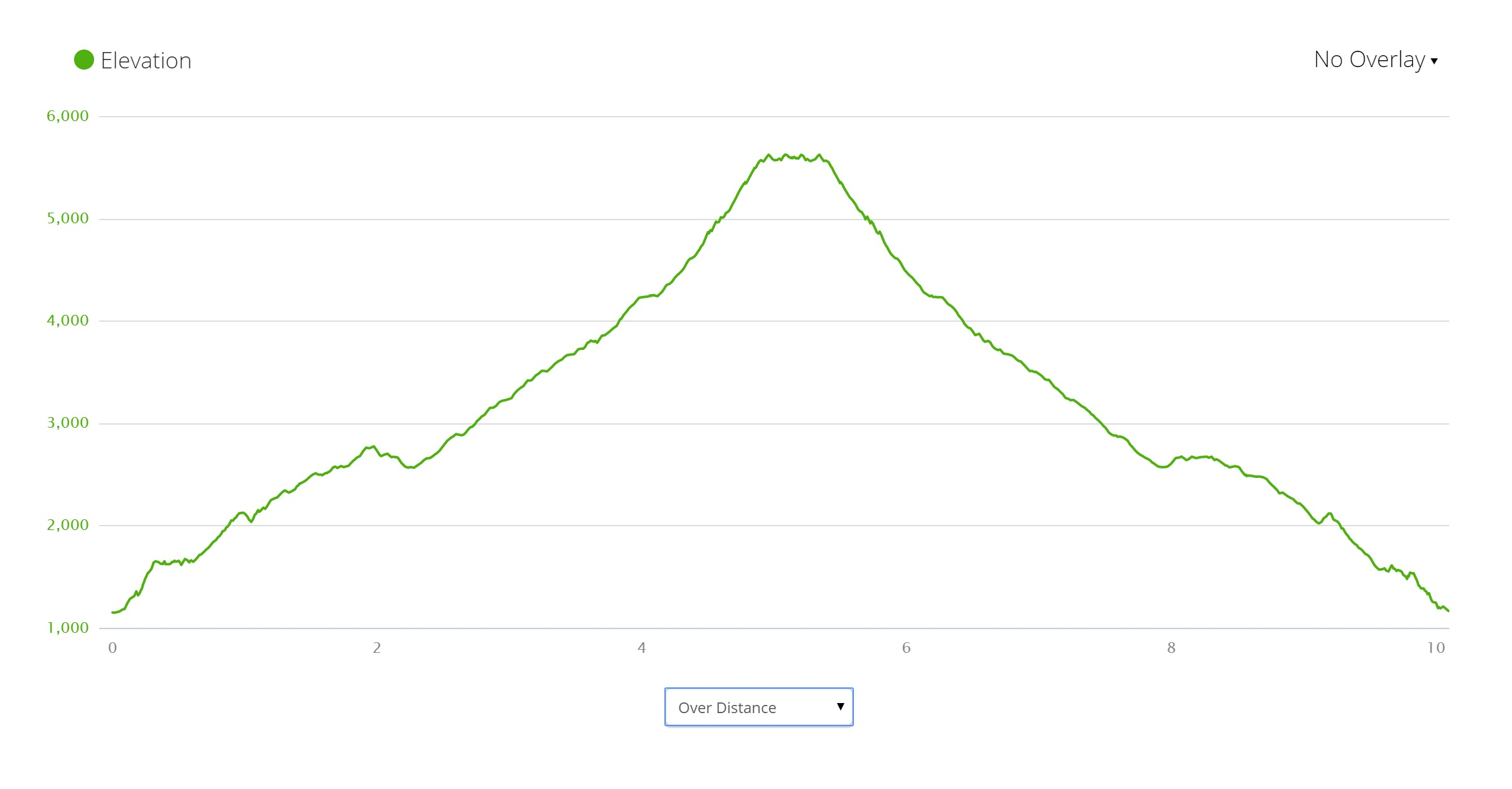 Ben Lomond Elevation Profile