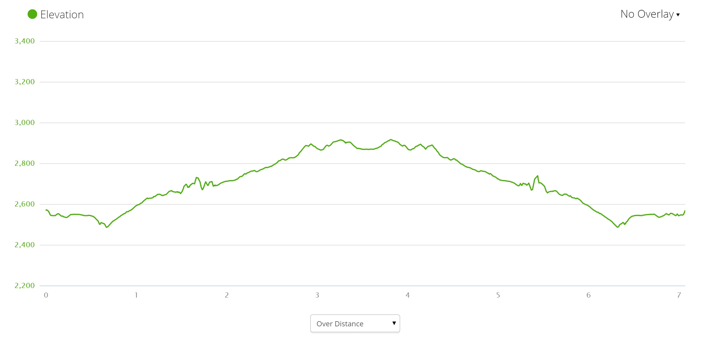 Hooker Valley Elevation Profile