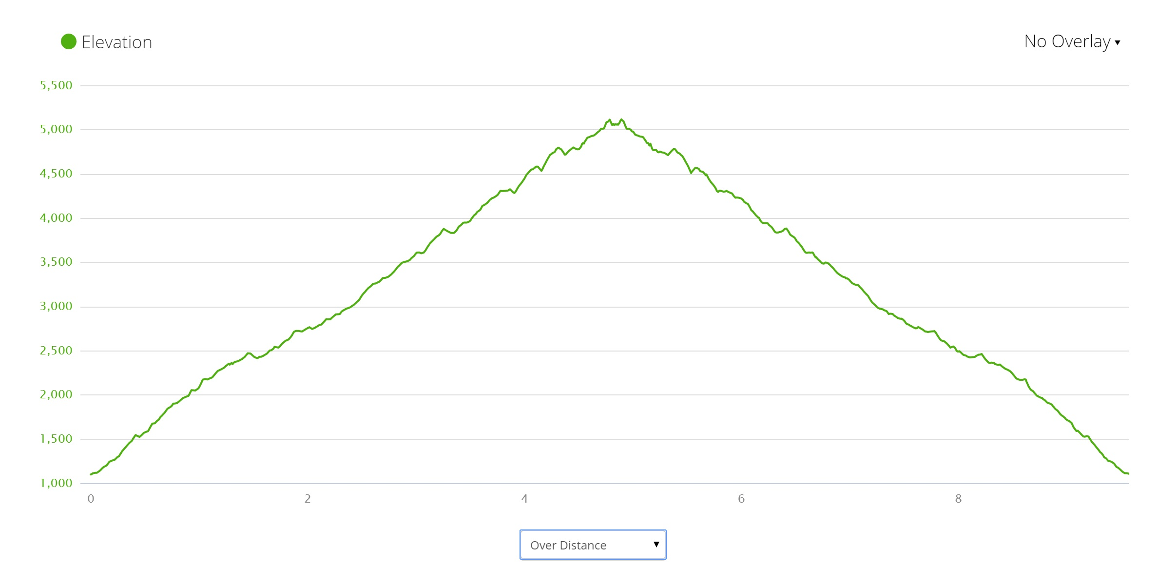 Roy's Peak Elevation Profile