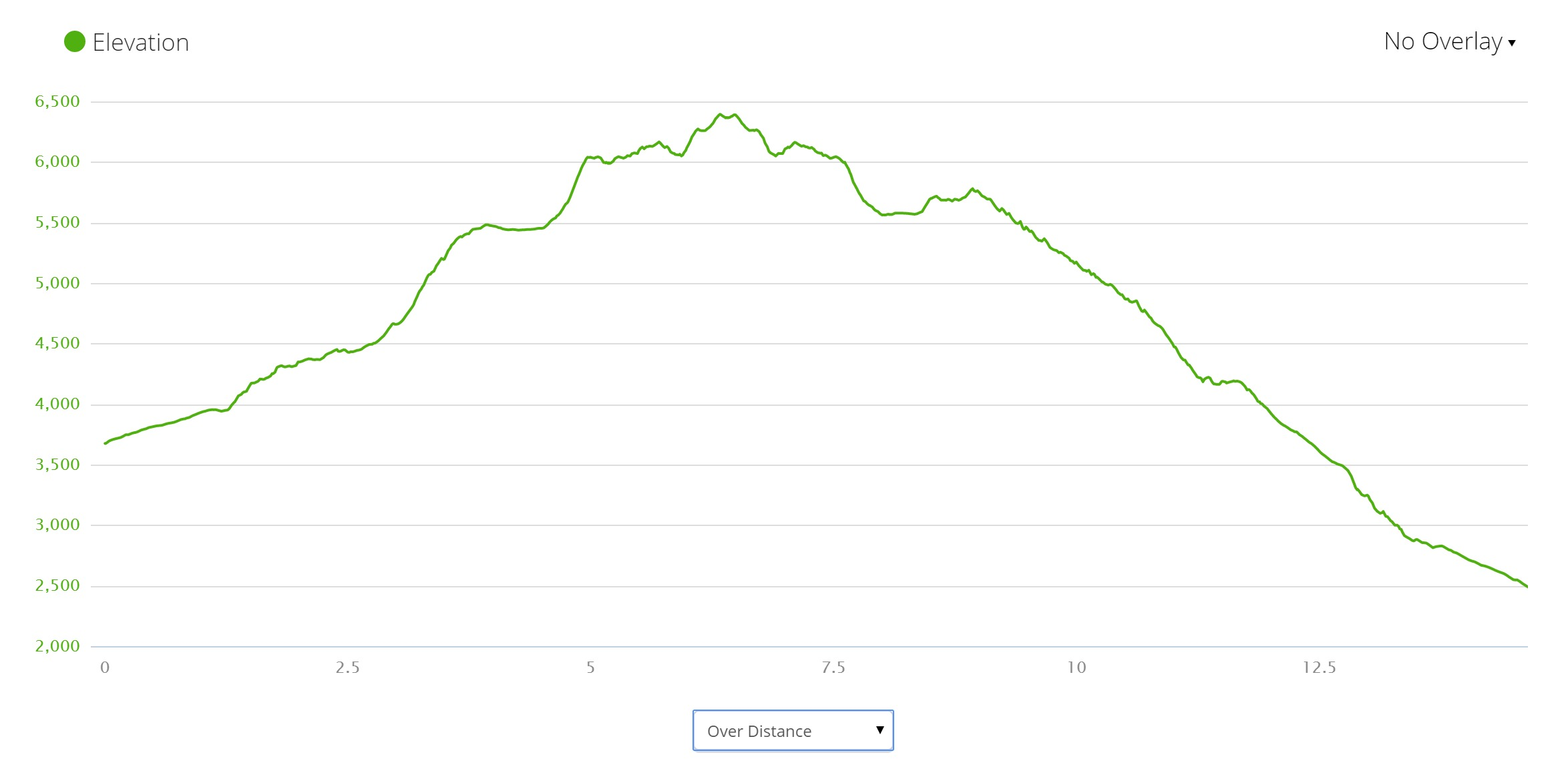 Tongariro Alpine Crossing Elevation Profile