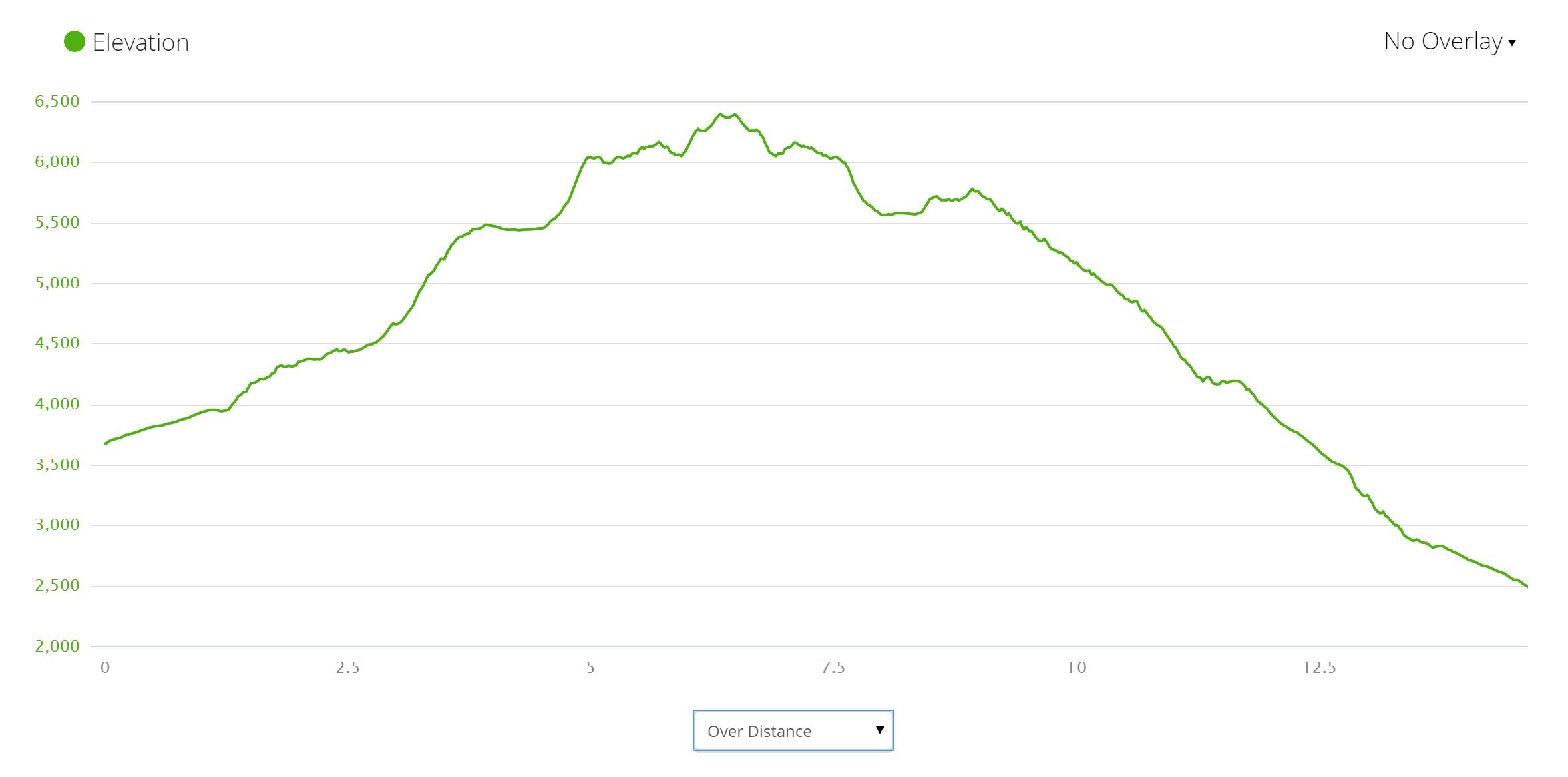 Tongariro Alpine Crossing Elevation Profile