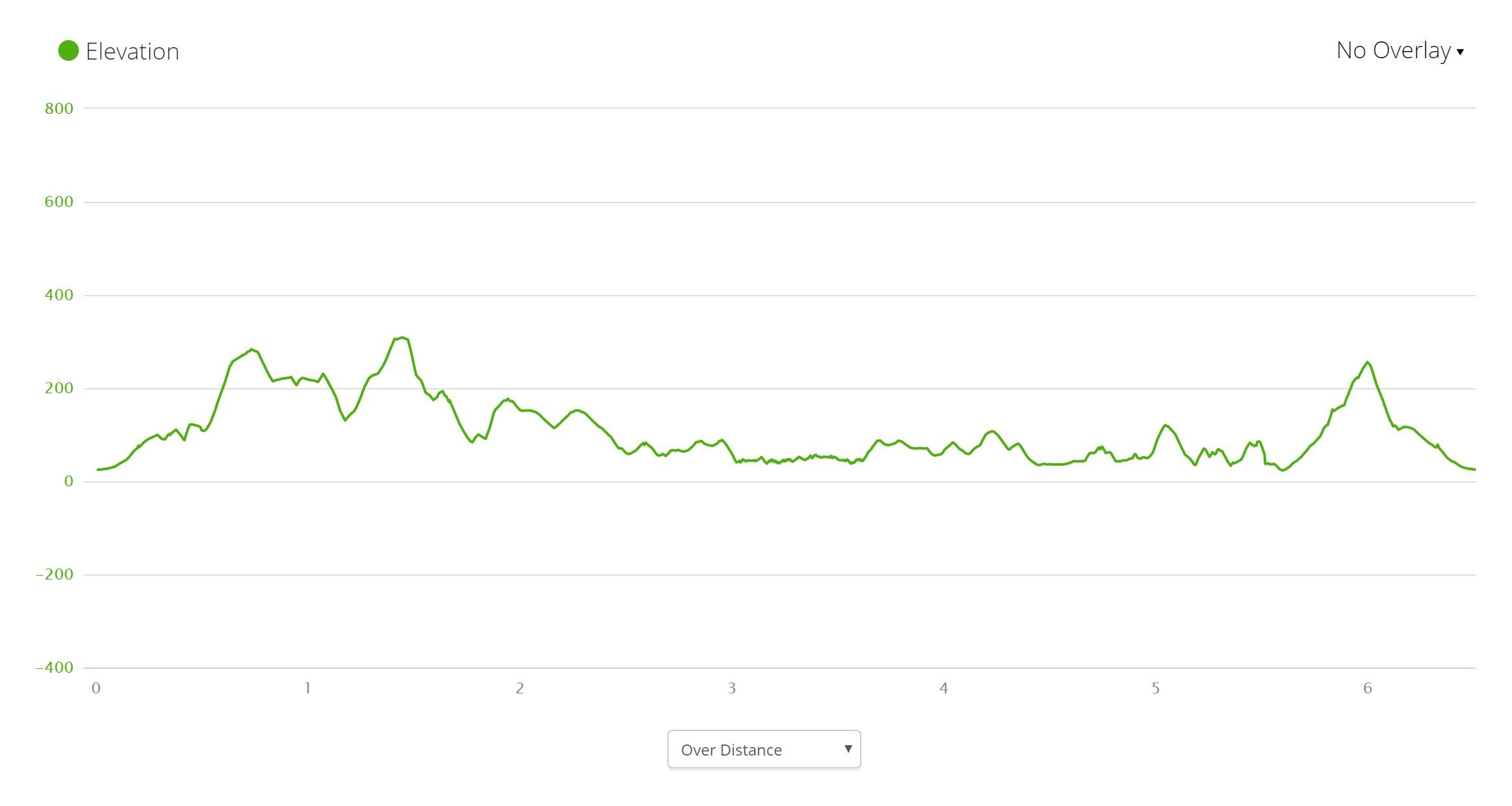 Urupukapuka Island Elevation Profile