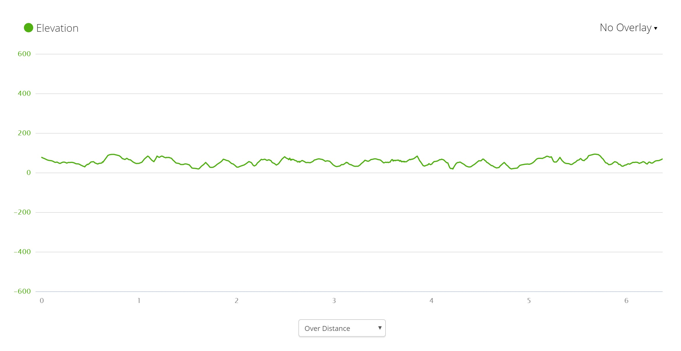 Waitangi Track Elevation Profile