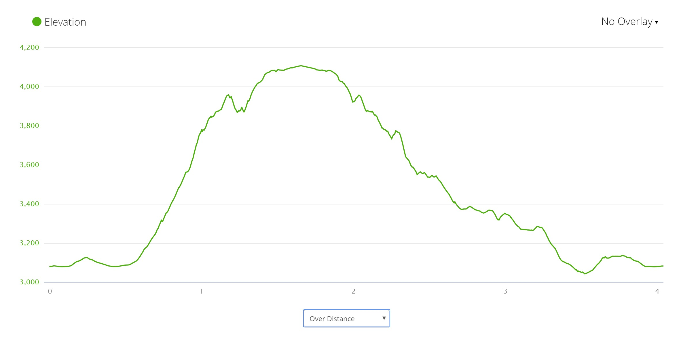 Cradle Mountain Elevation Profile