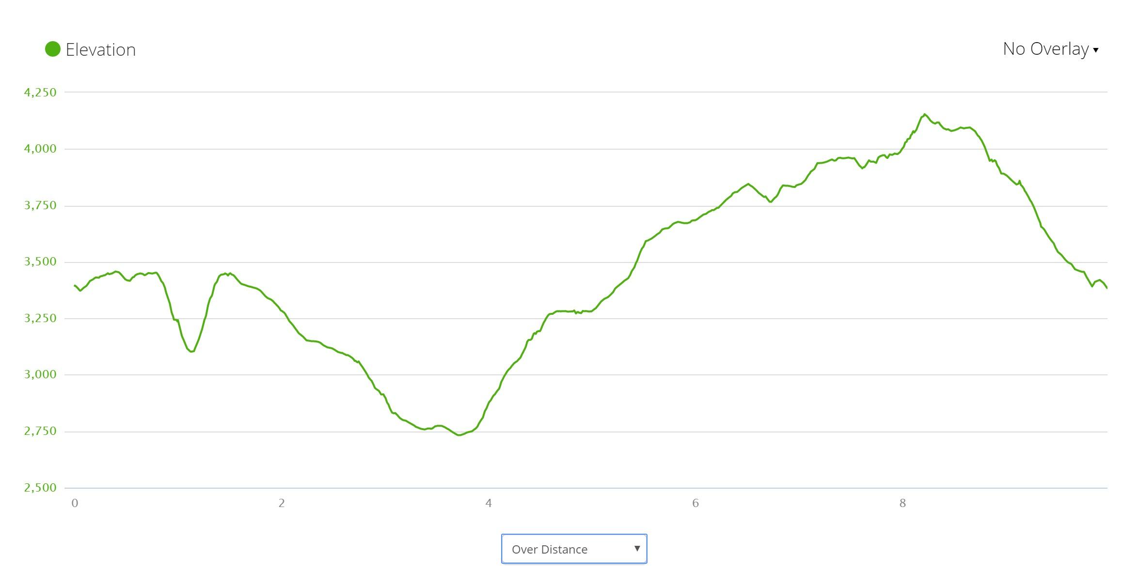 Tarn Shelf Track Elevation Profile