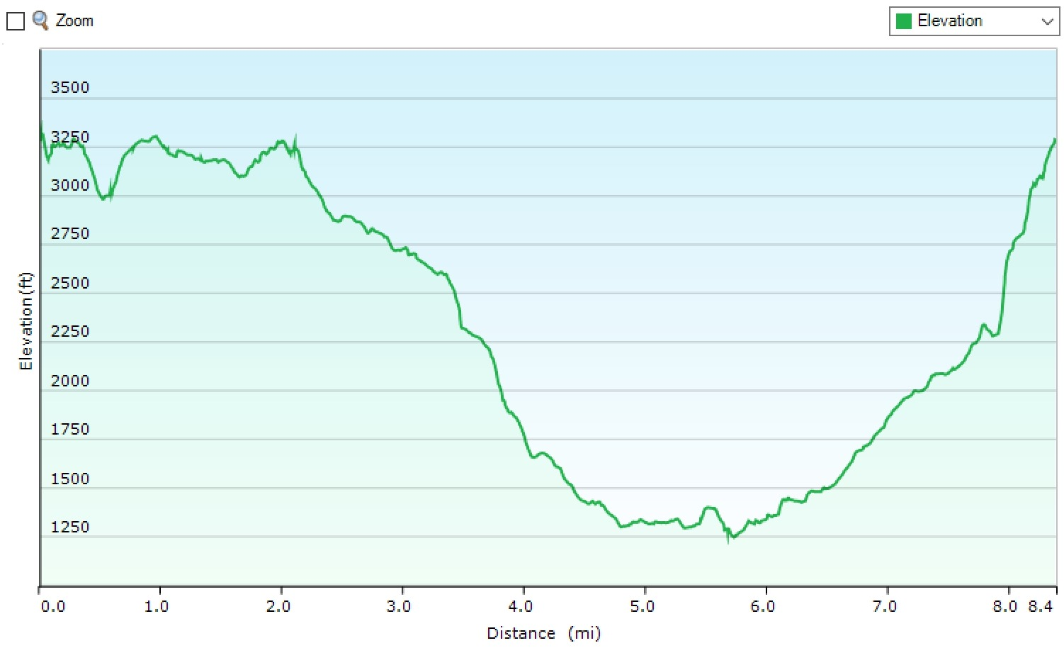 Govett's Leap/Rodriguez Pass - Elevation Profile