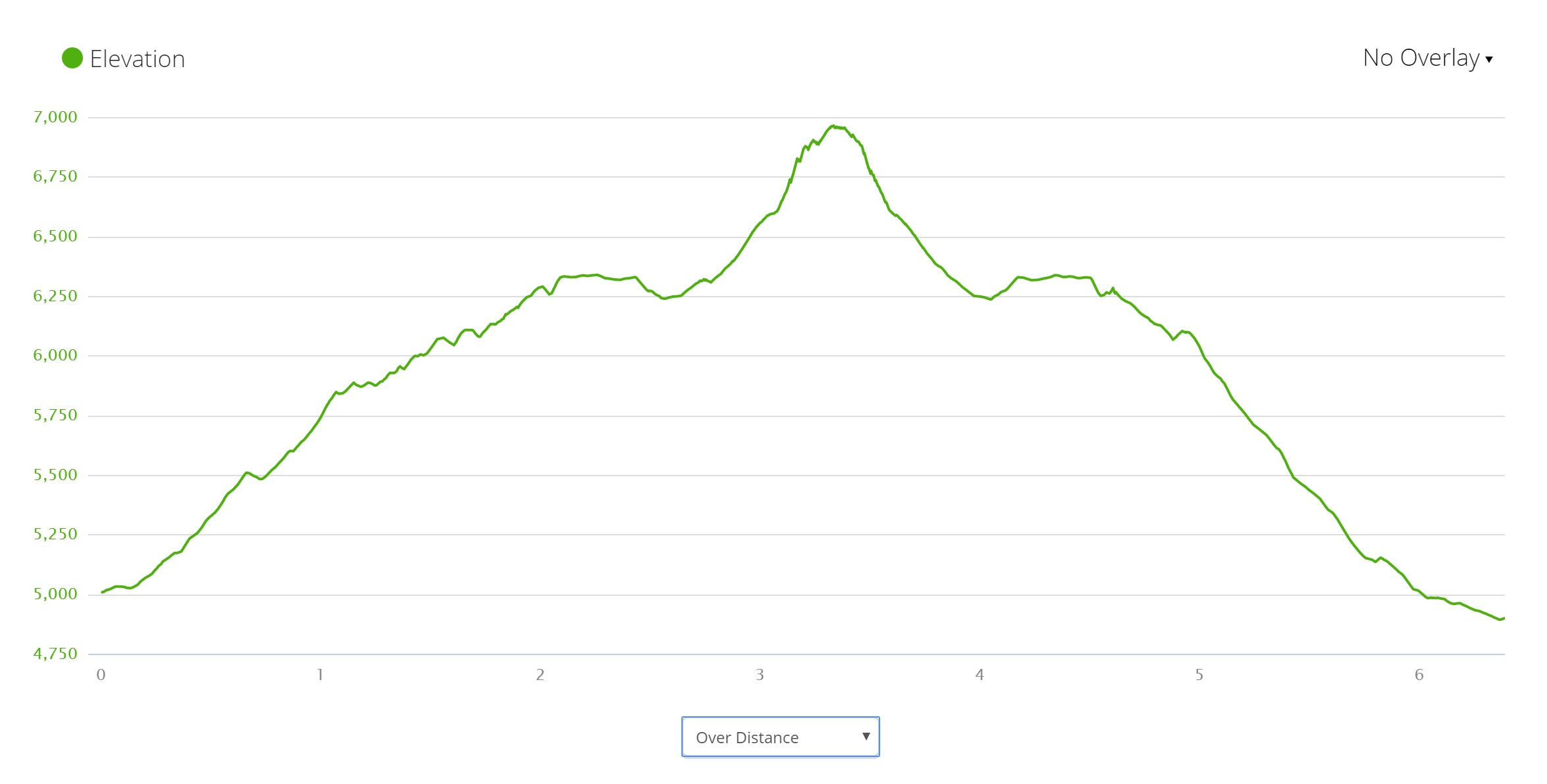 Lang Biang Mountain - Elevation Profile