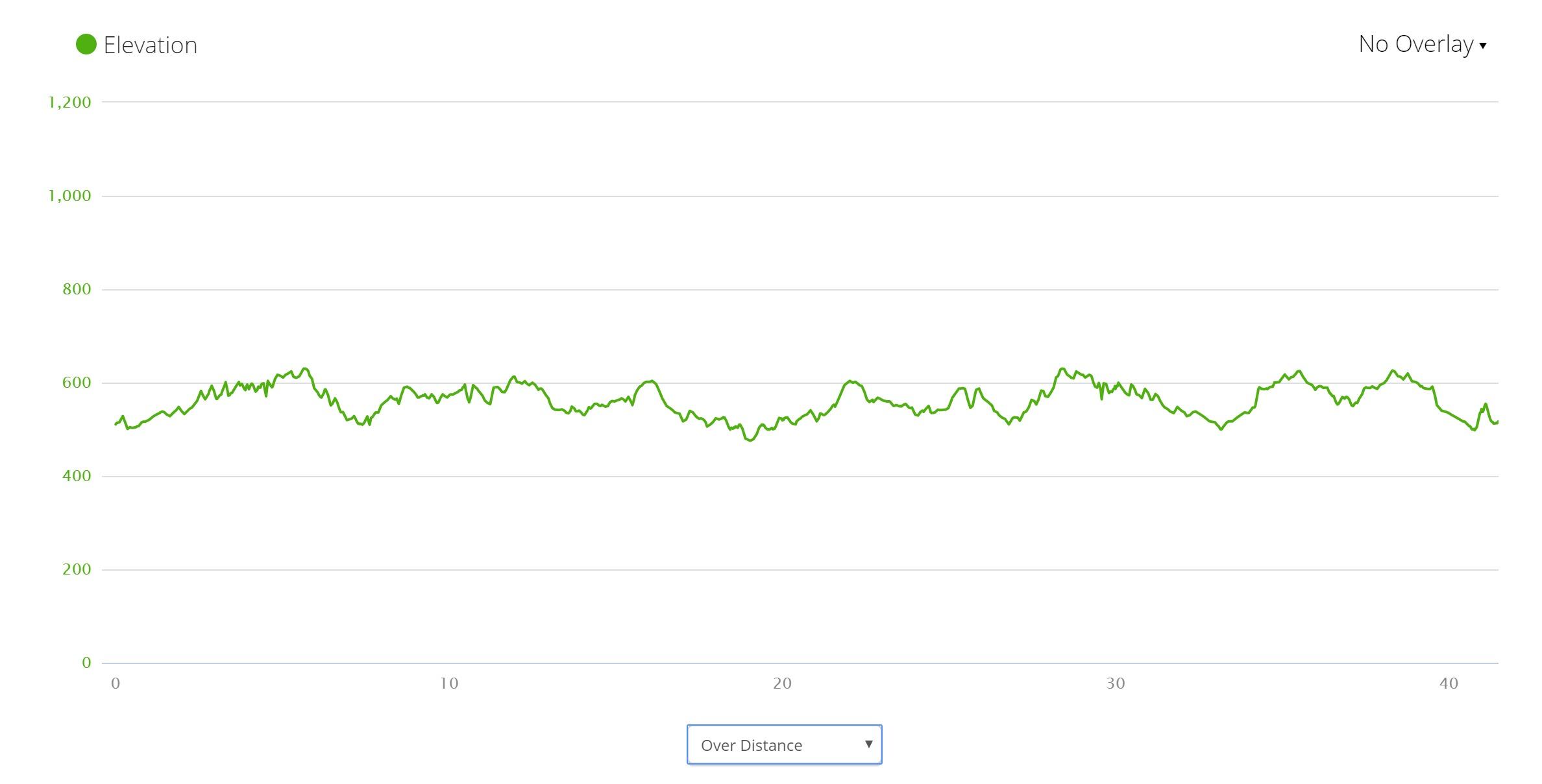 Belarus cycling - Elevation Profile
