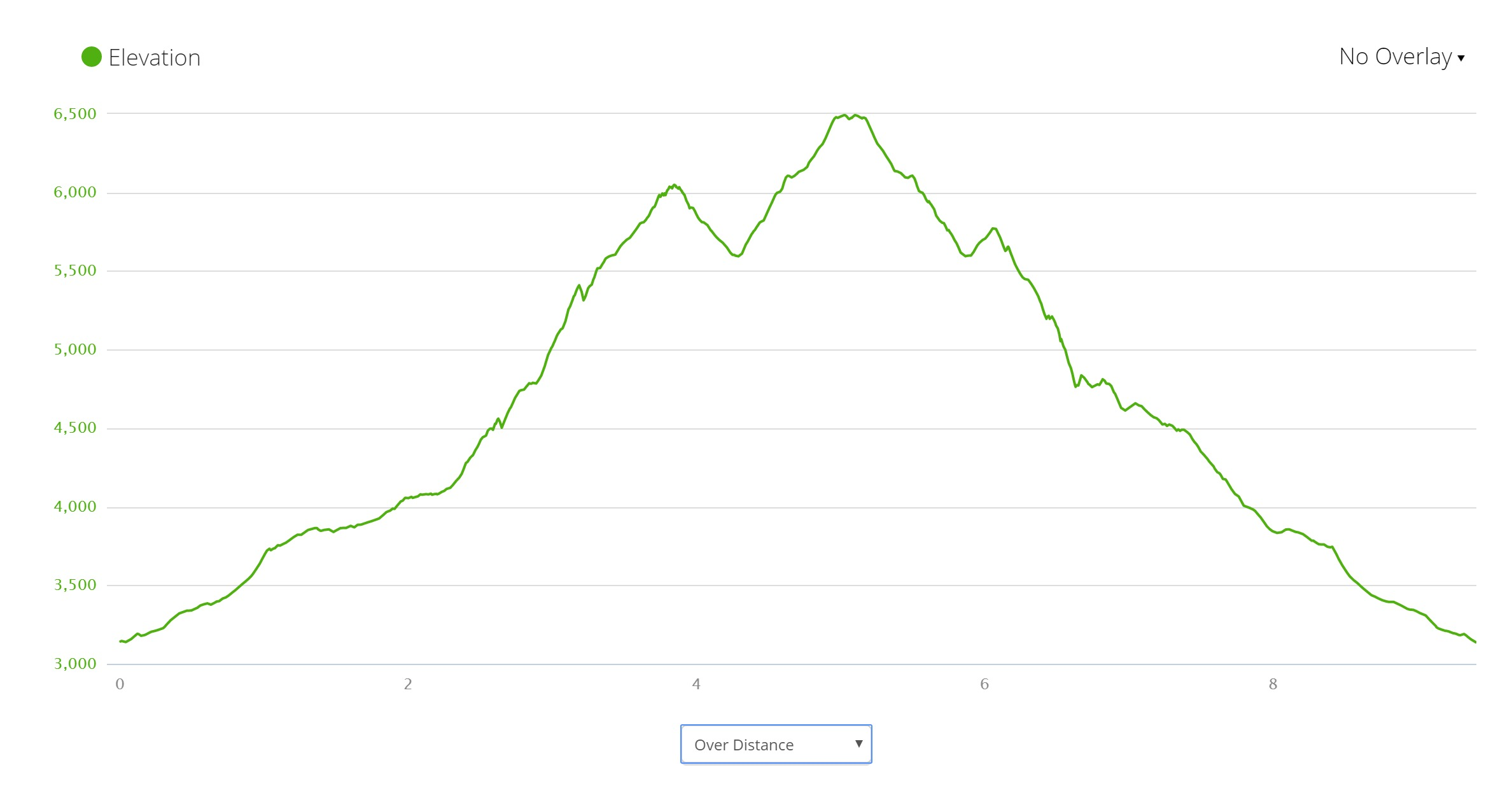 Giewont - Elevation Profile
