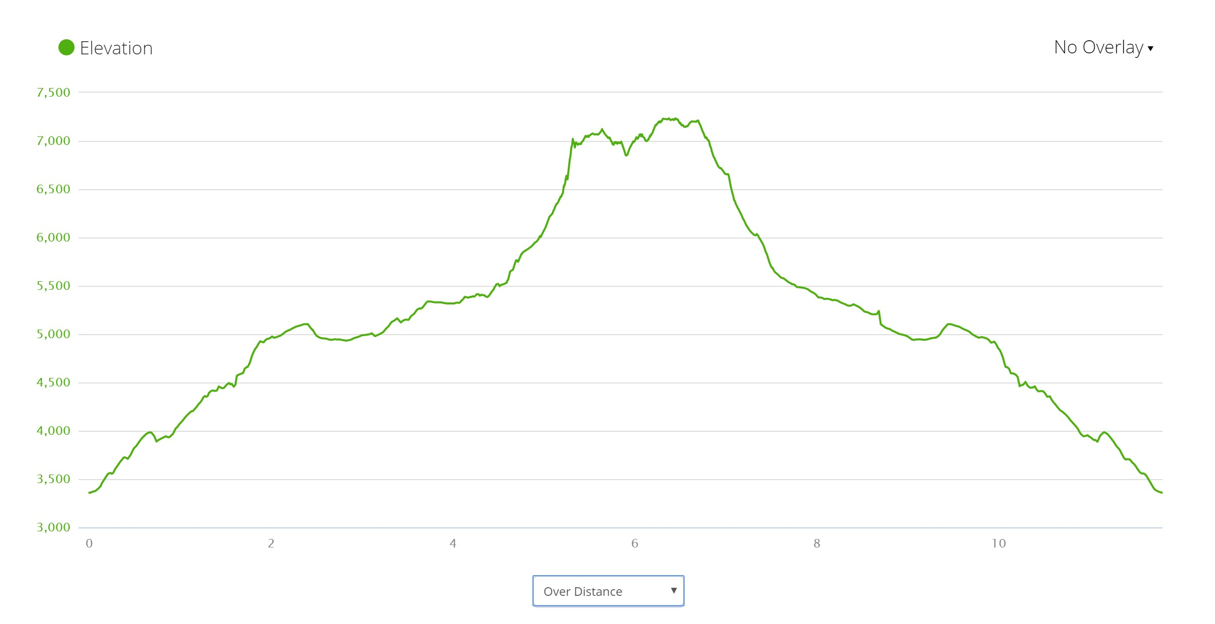 Zawrat & Swinica - Elevation Profile