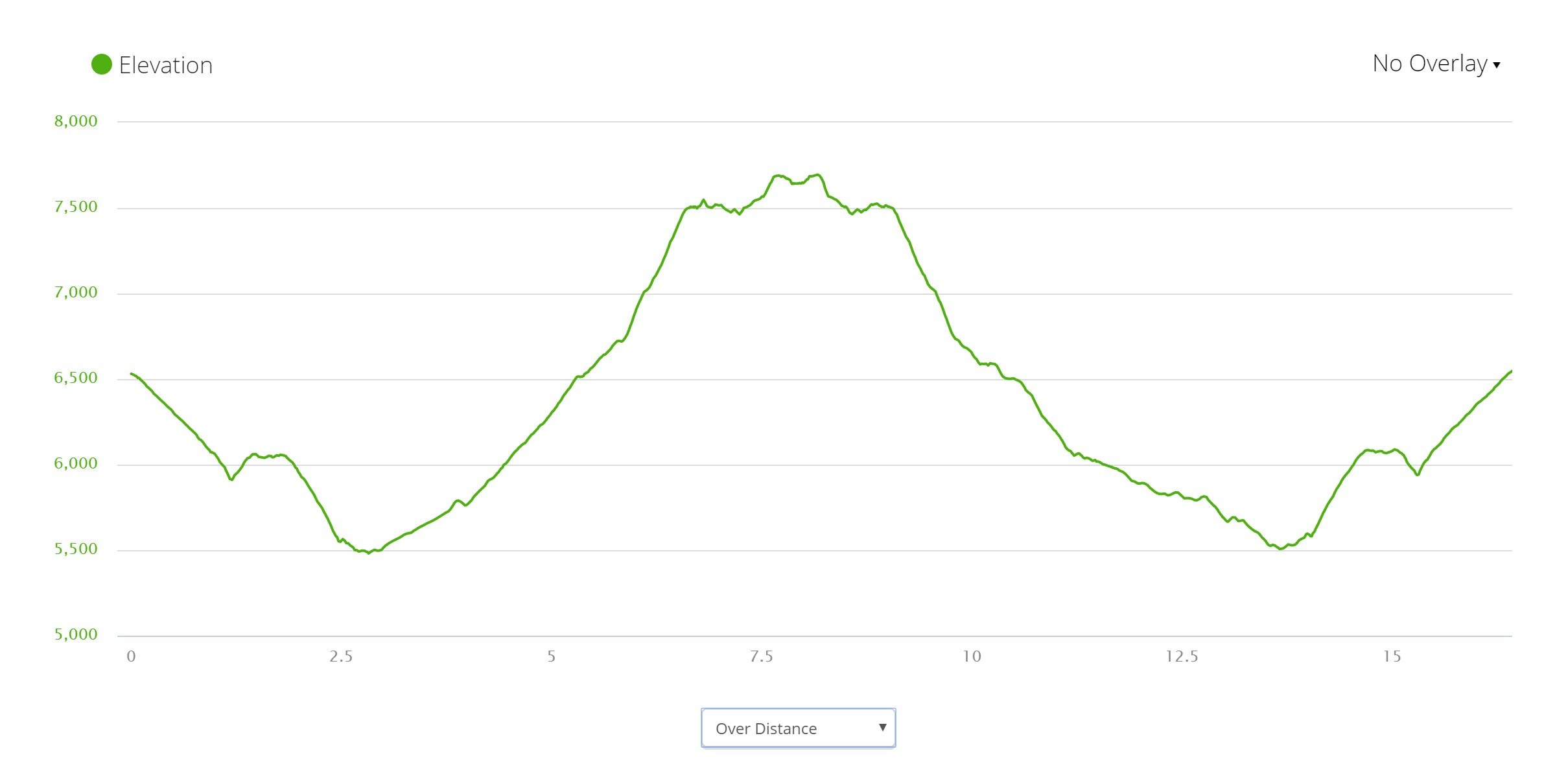 Alpe di Siusi - Elevation Profile