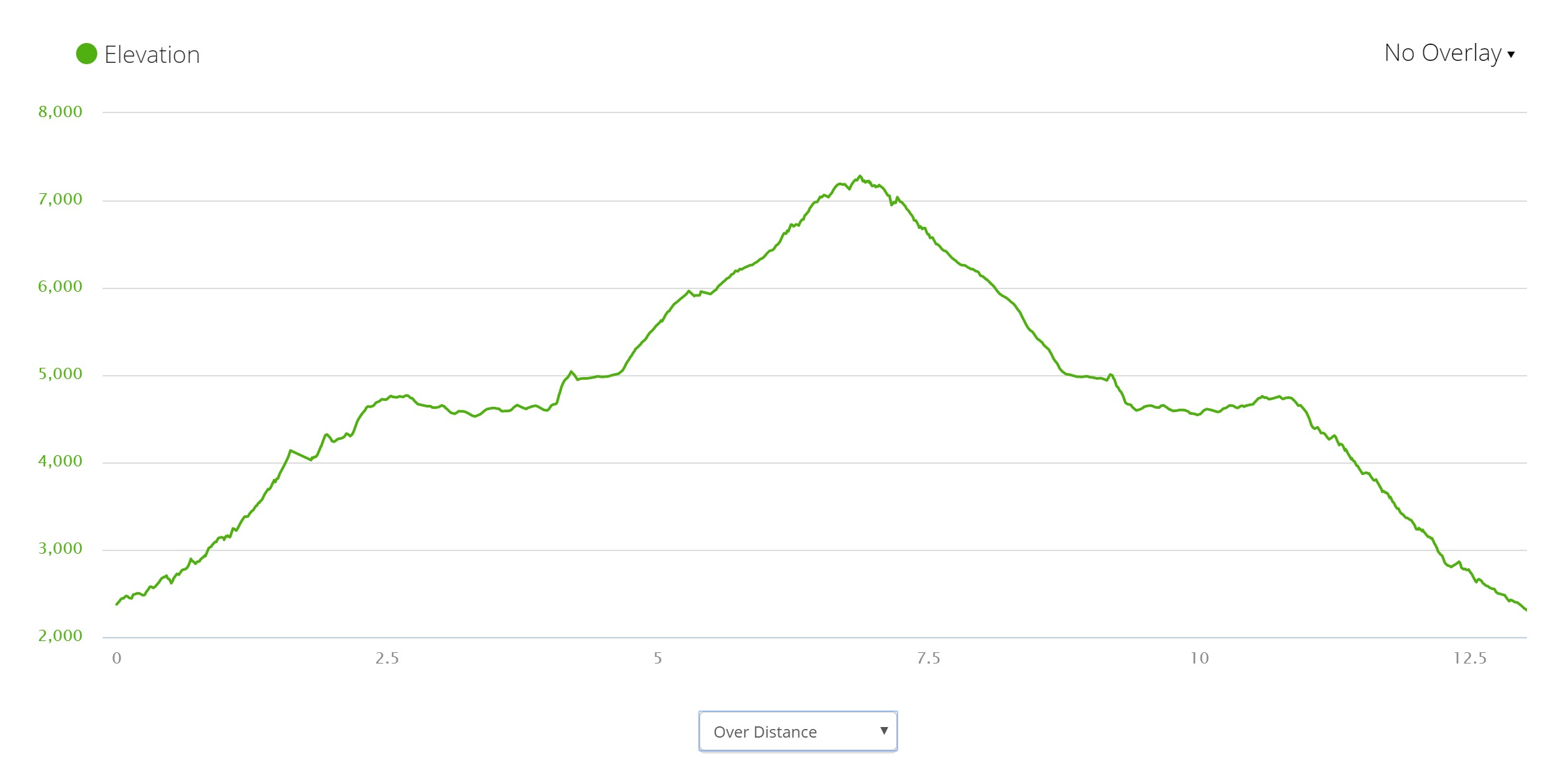 Krn summit - Elevation profile