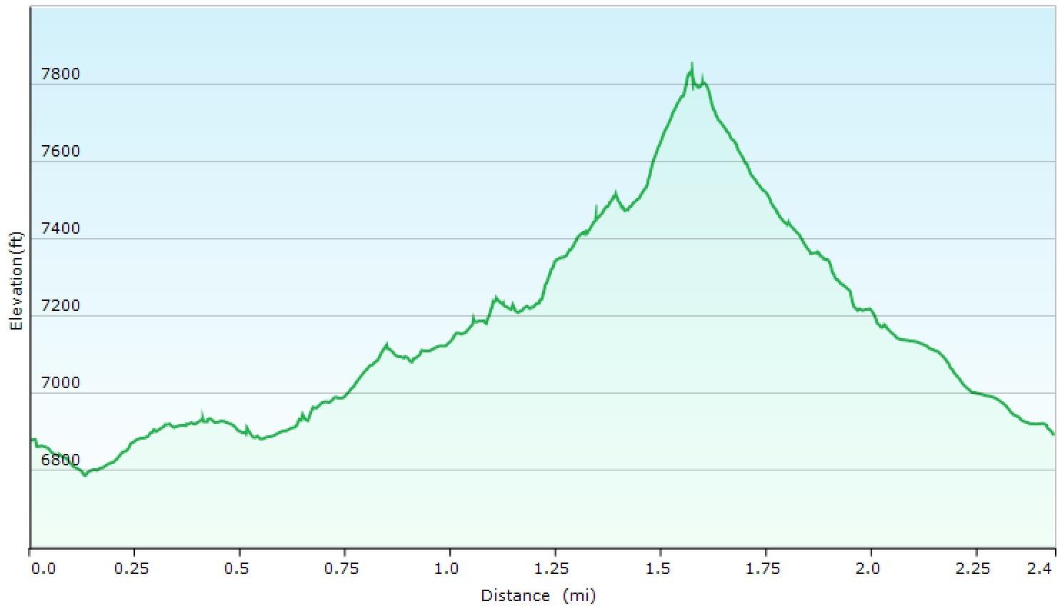 Mangart - Elevation profile