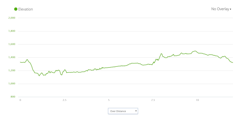 Soca River Trail - Elevation profile