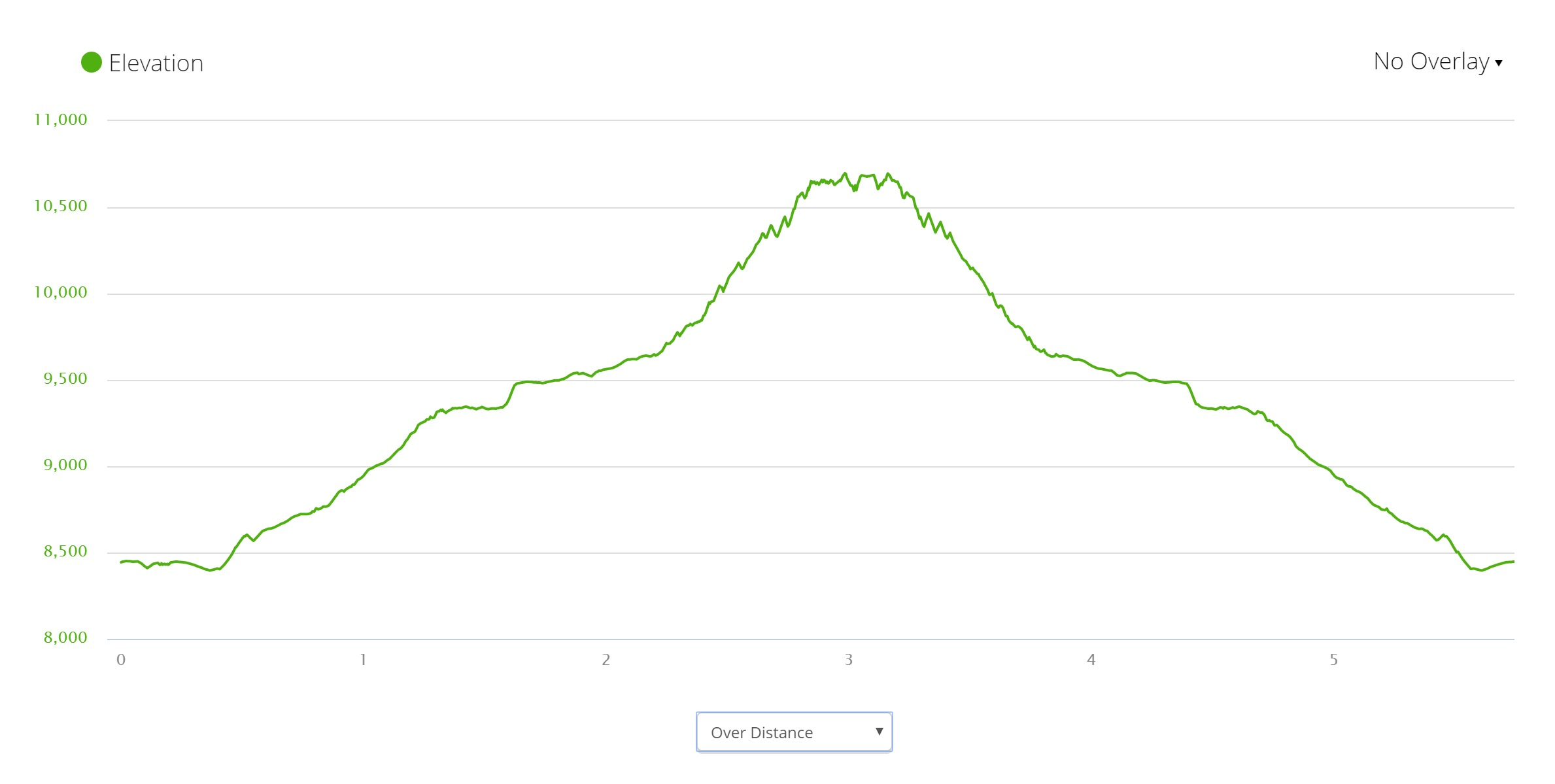 Hornliweg - Elevation Profile