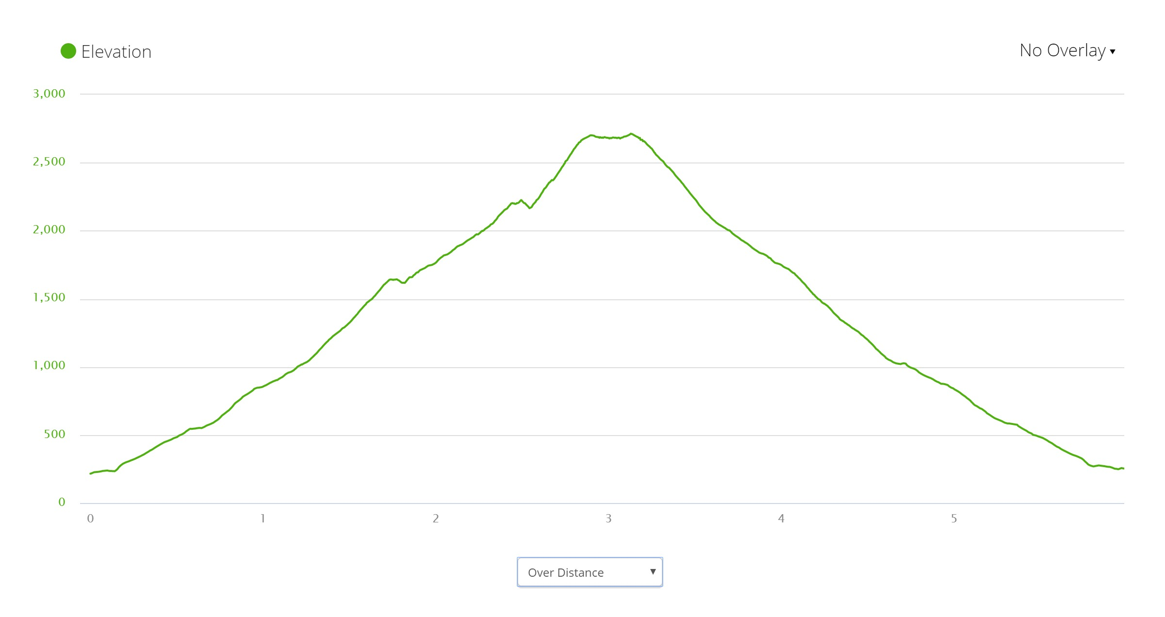 Old Man of Coniston - Elevation Profile