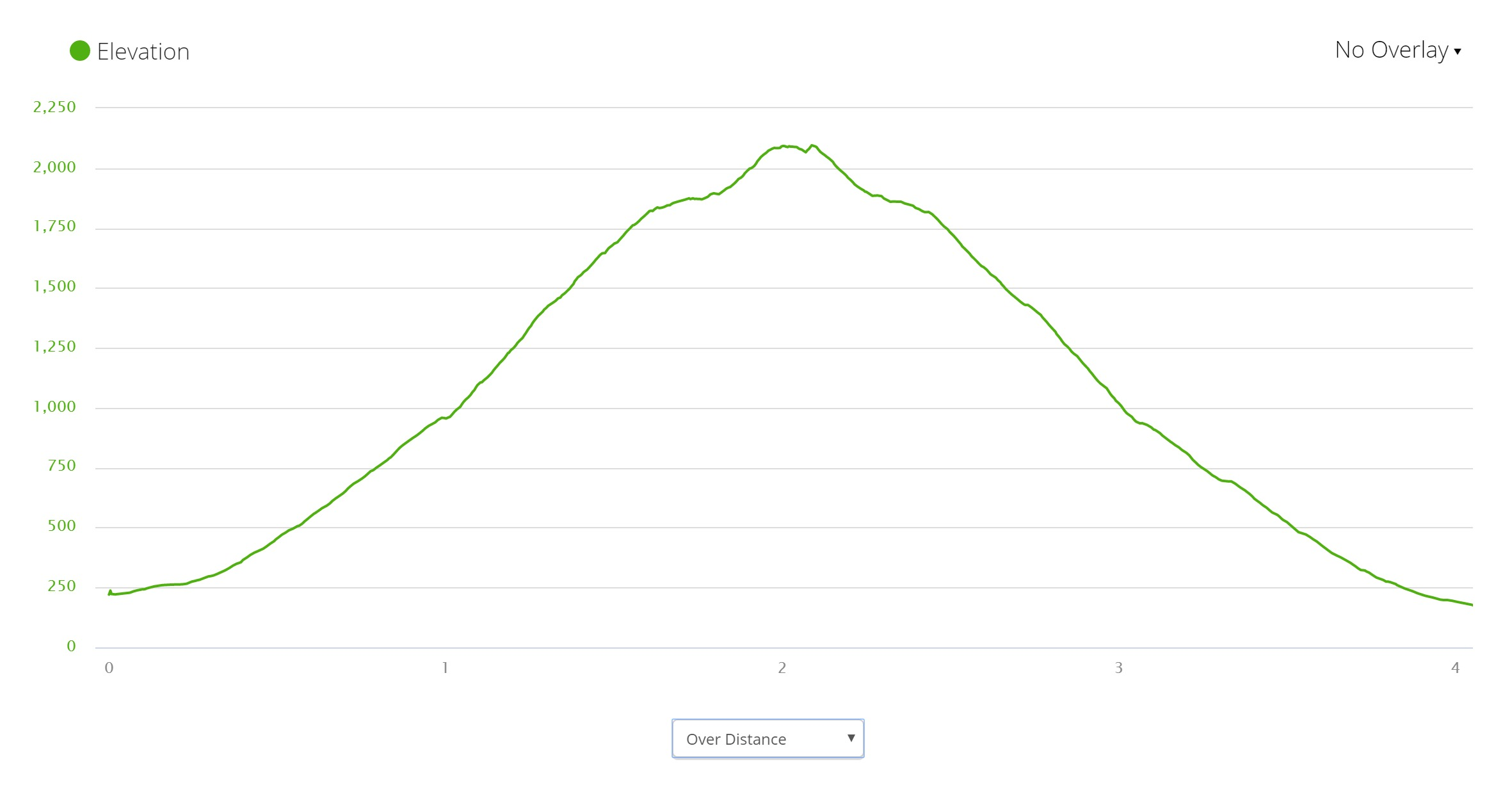 Scafell Pike - Elevation Profile