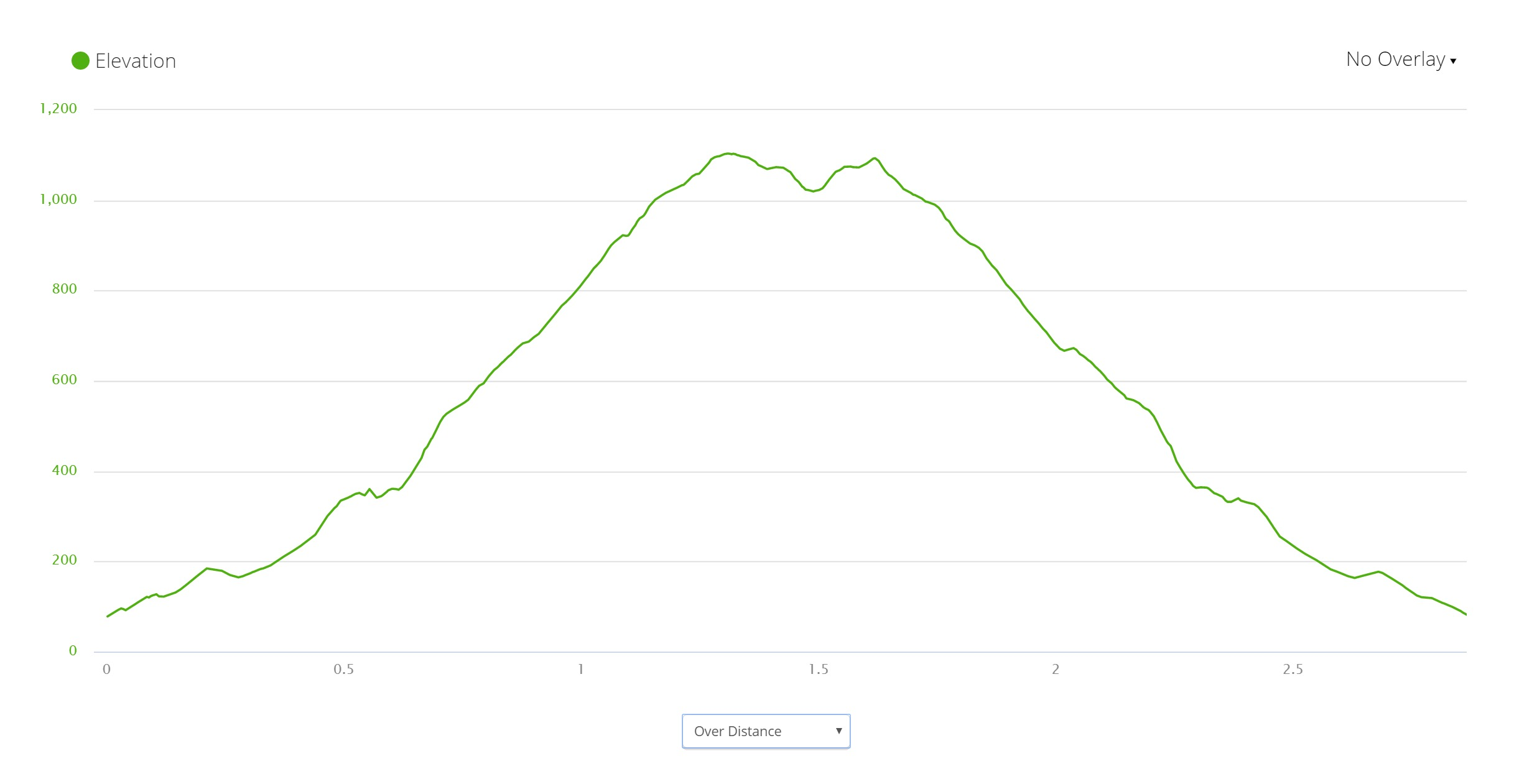Conic Hill - Elevation Profile