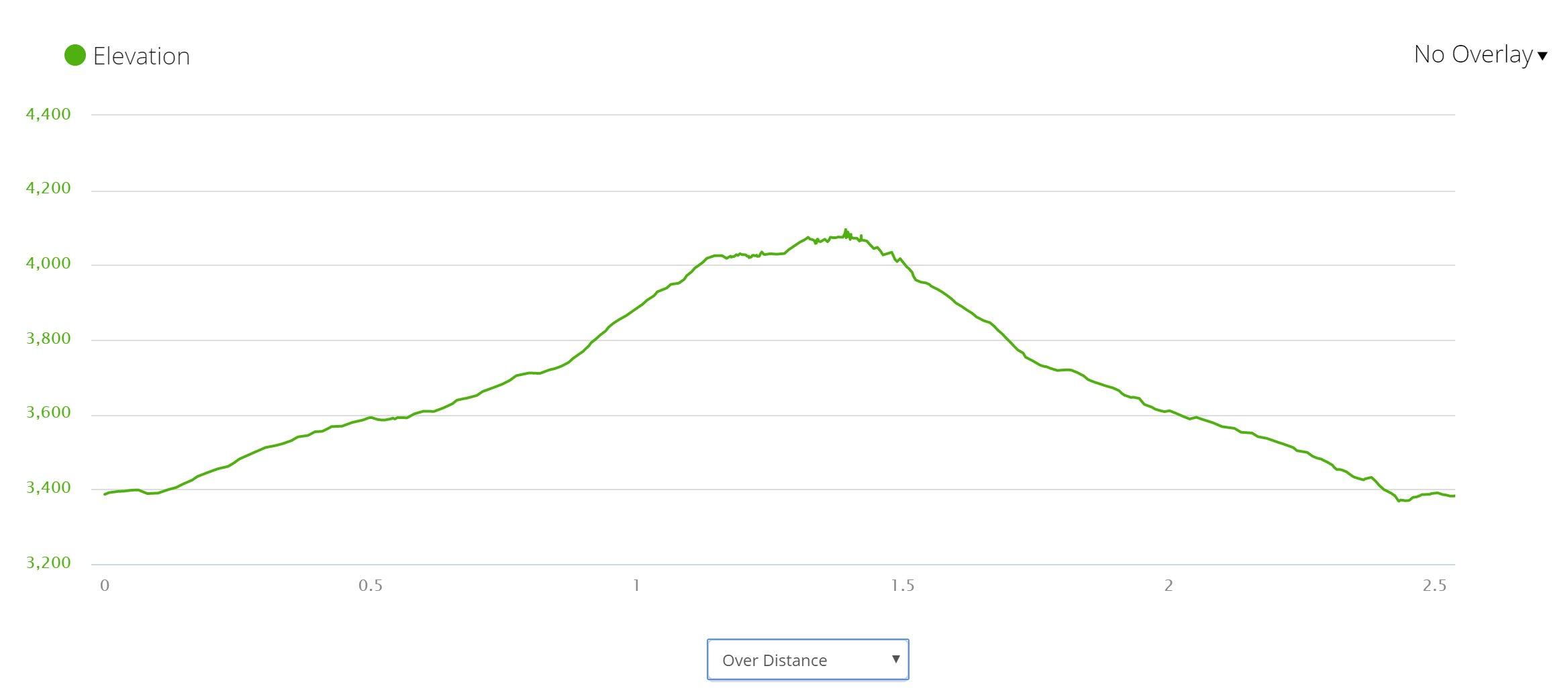 Hawksbill Mountain - Elevation
