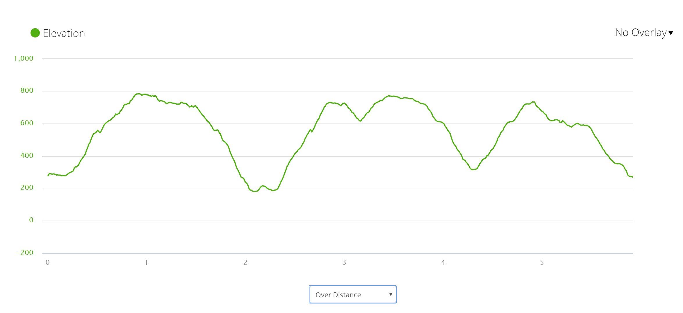 Acadia & St. Sauveur Mountains - Elevation Profile