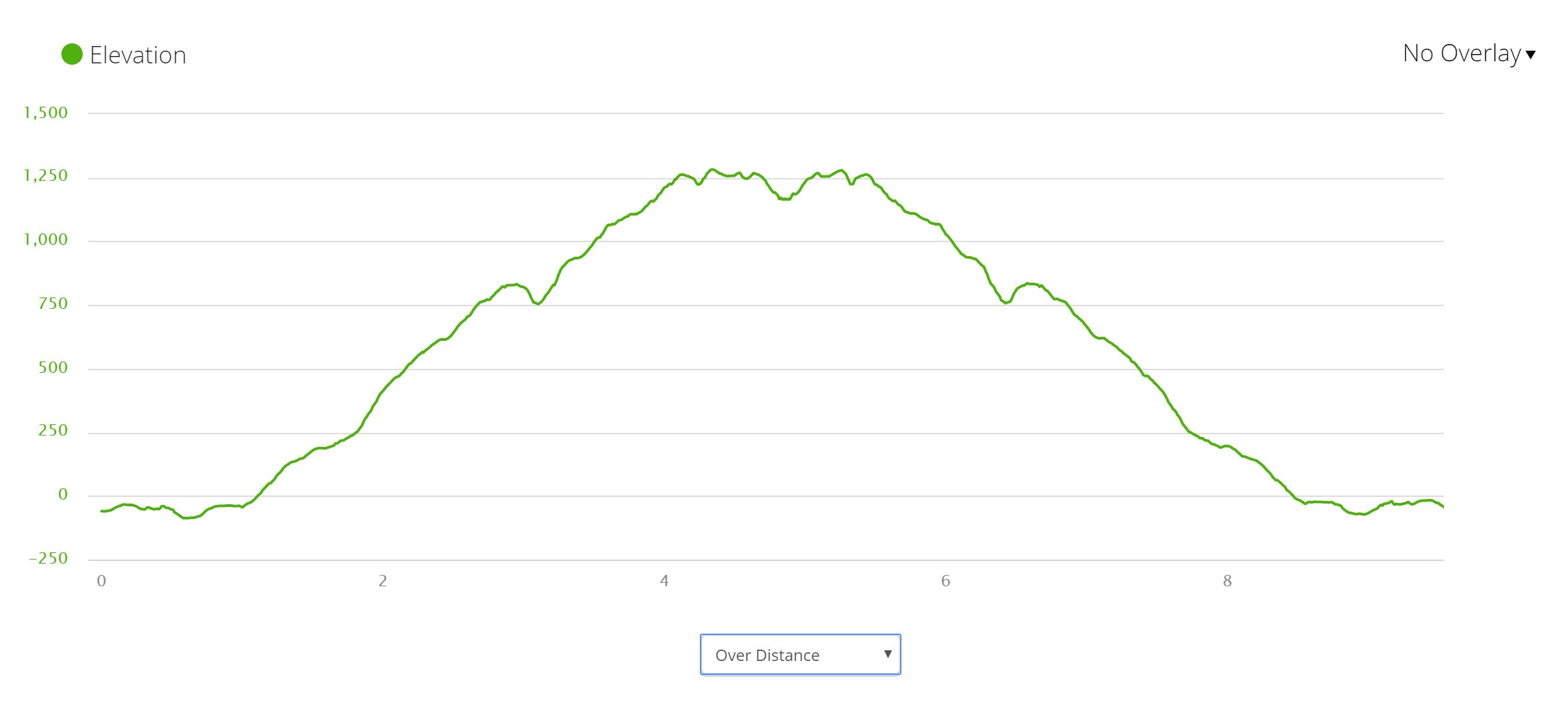 Cadillac Mountain - Elevation Profile