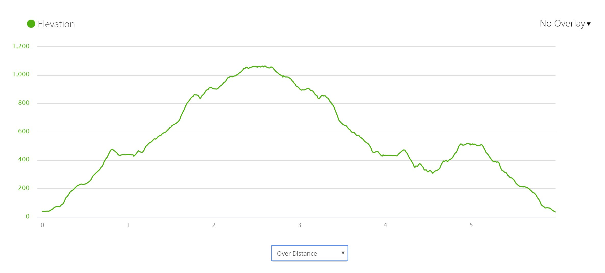Champlain & Gorham Mountains - Elevation Profile
