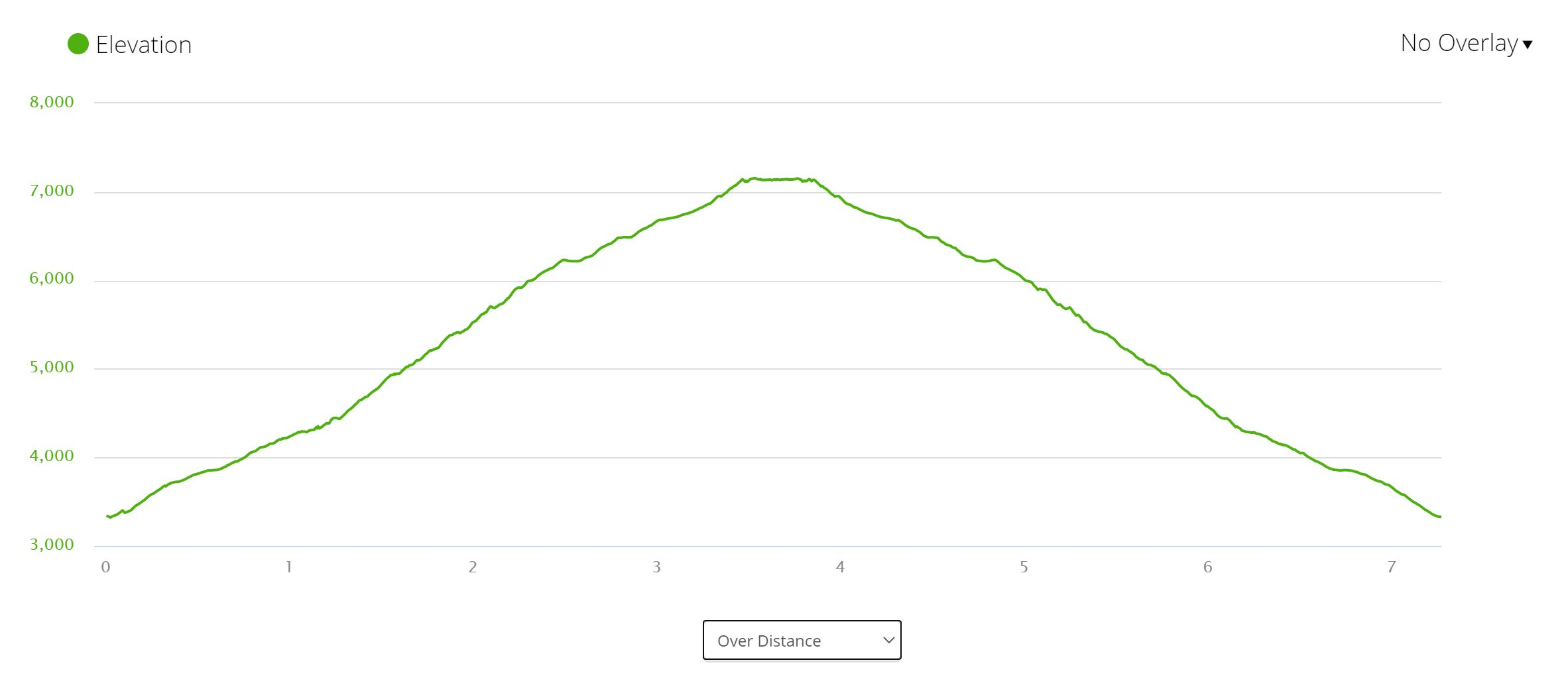 Ousel Peak - Elevation