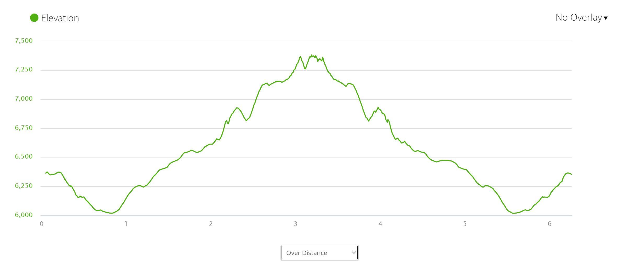Doris Mountain - Elevation