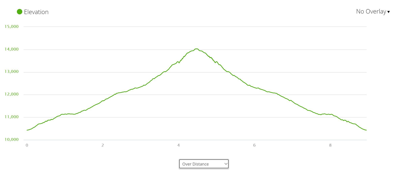 Redcloud Peak - Elevation