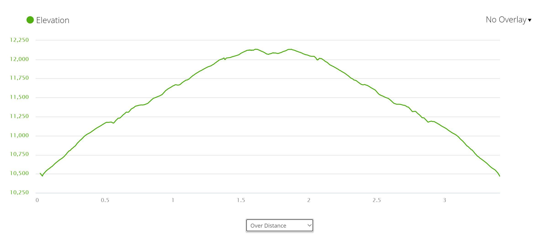 Delano Peak - Elevation