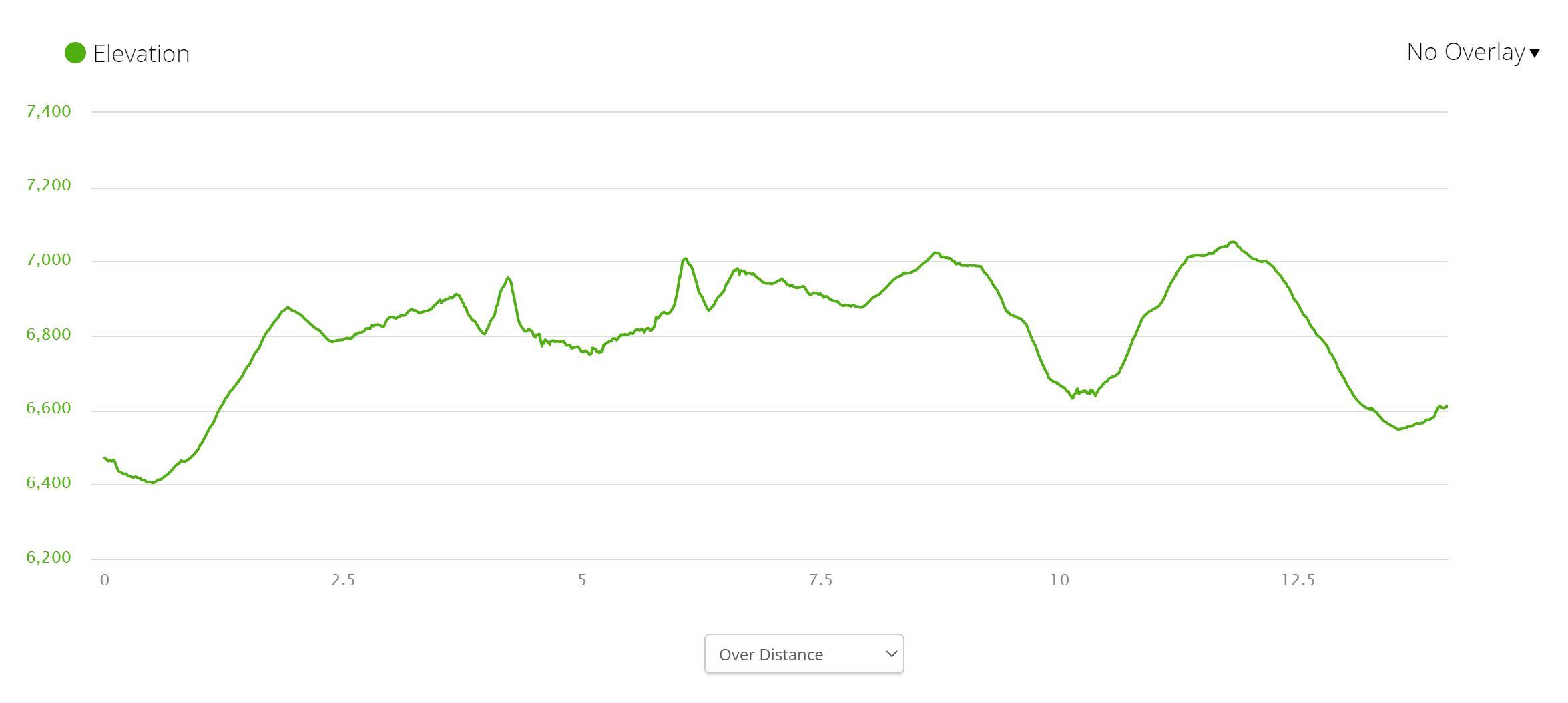 Deertrap & Cable Mts - Elevation