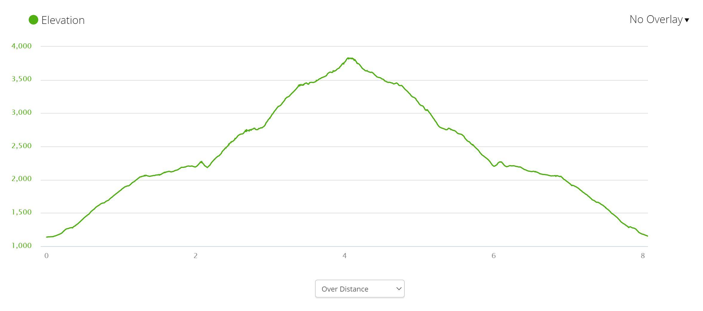 Chelan Butte - Elevation