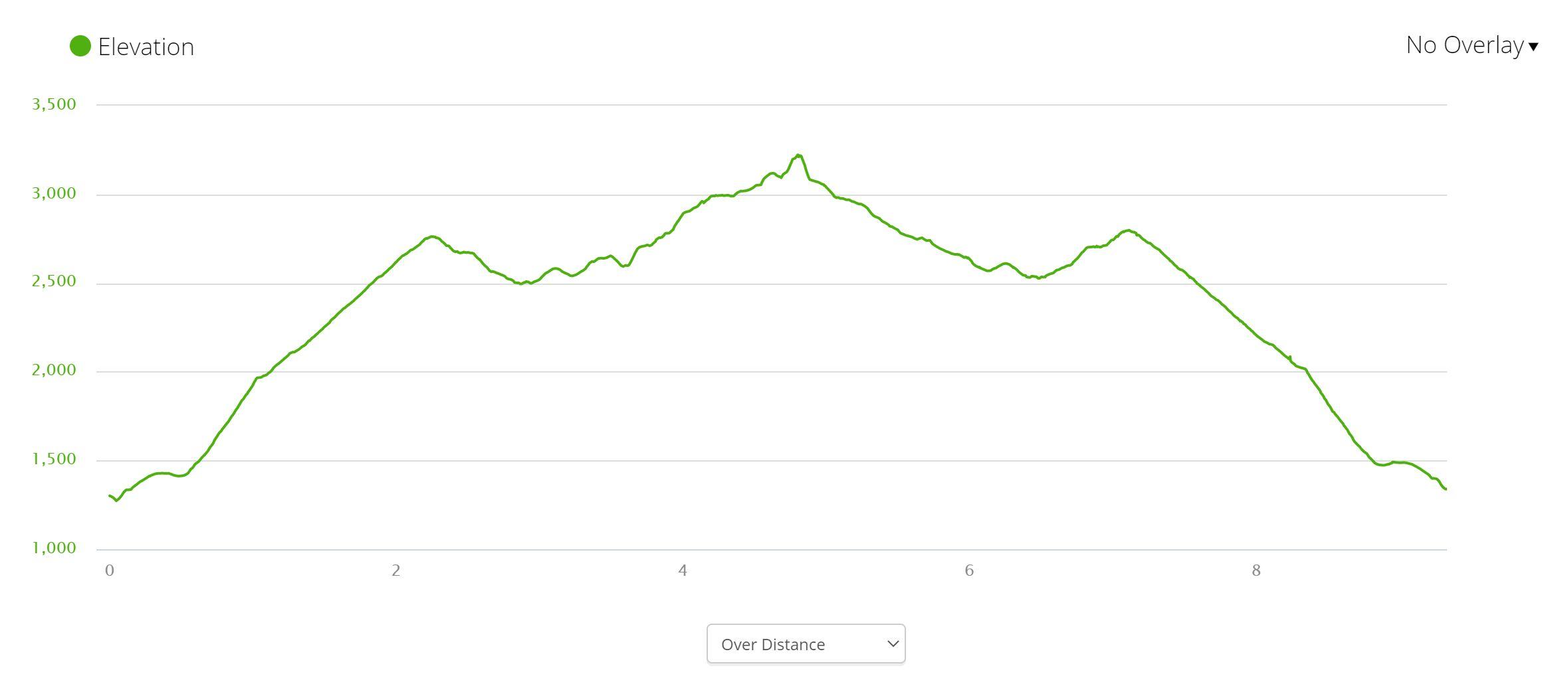 Yakima Skyline Trail - Elevation