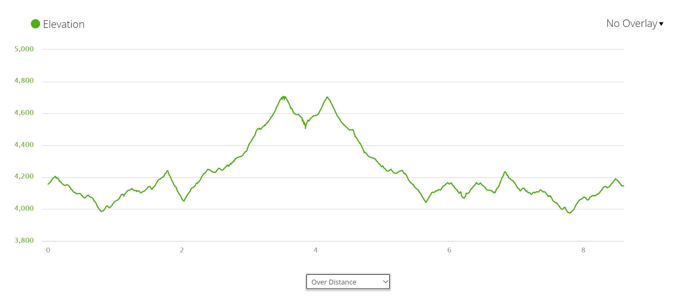Harry's Ridge - Elevation