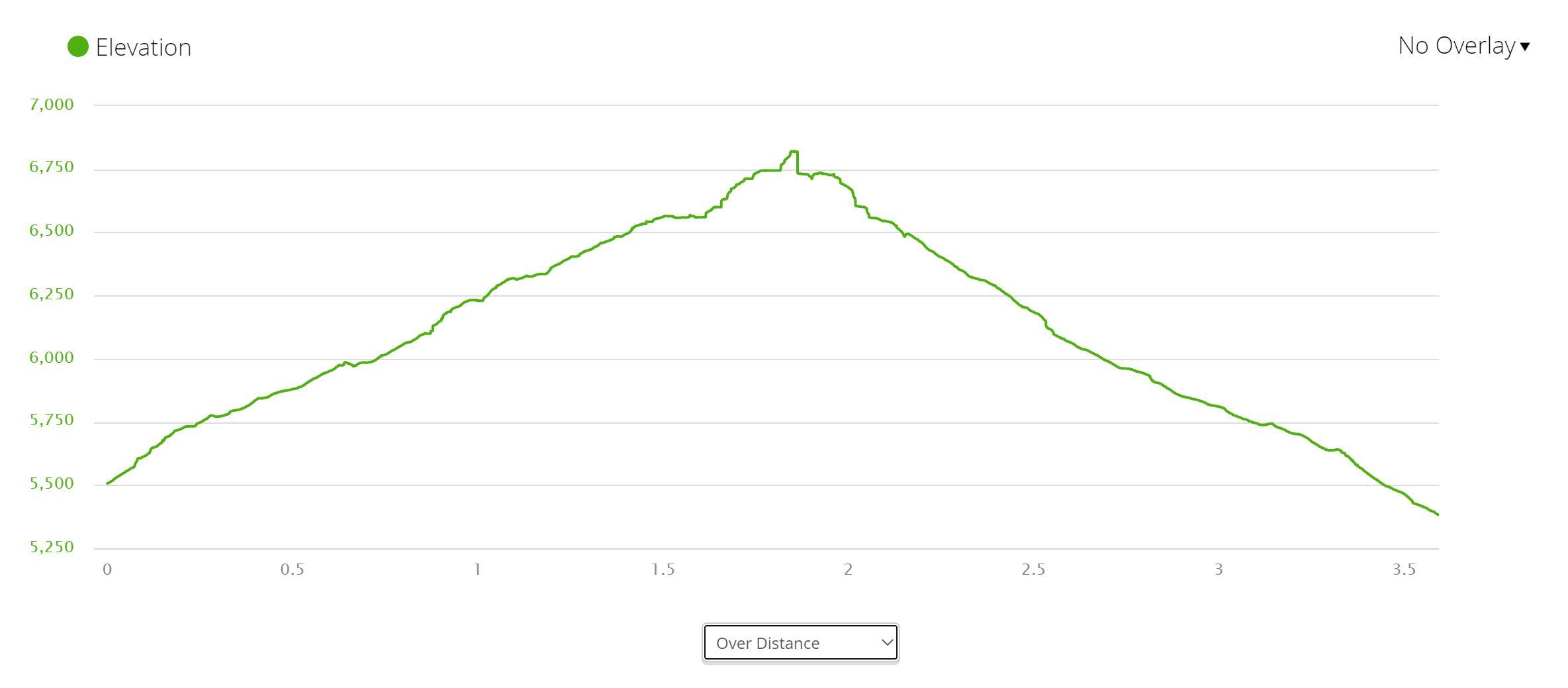 Skyline Trail - Elevation
