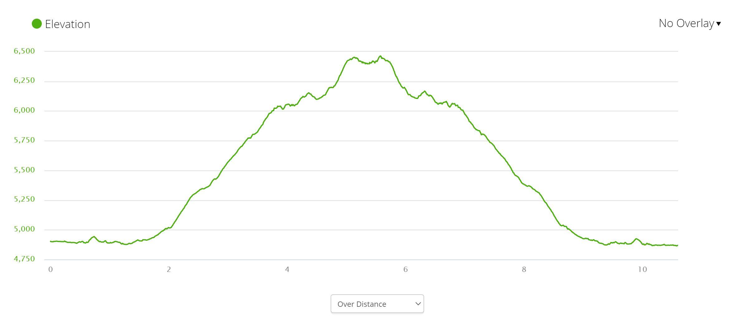 Grinnell Glacier - Elevation